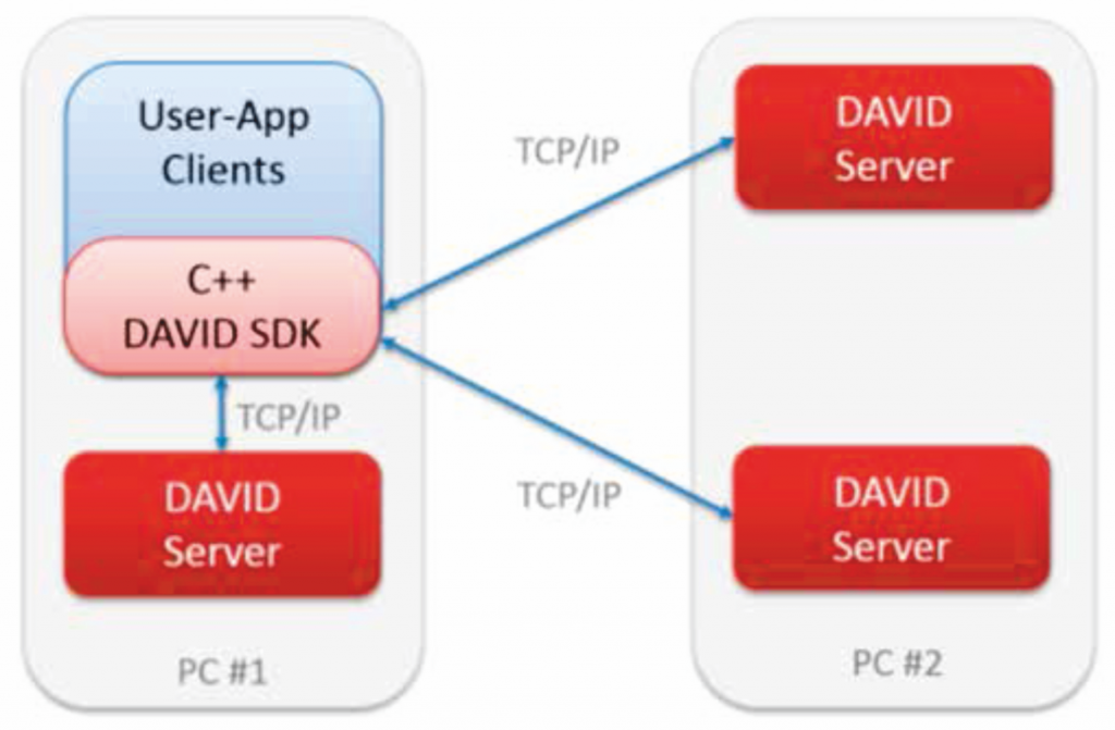 David Enterprise SDK